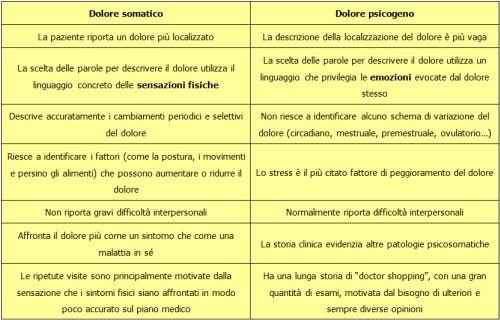 Tabella 1. Dolore somatico e dolore psicogeno: differenze chiave - Modificato da F. Mombelli, 2003
