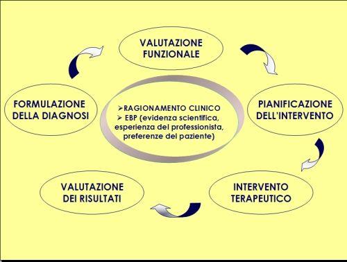 Figura 2. Modello sequenziale in fisioterapia: l'utilizzo di questa opzione terapeutica inizia con la considerazione della diagnosi, e prosegue con la valutazione funzionale, con la pianificazione del trattamento, con il trattamento e con la valutazione dei risultati. Tale utilizzo avviene all'interno di un processo di ragionamento clinico e alla luce della medicina basata sulle evidenze.