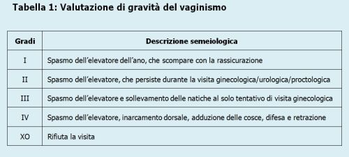 Modificata da Lamont J.A. Vaginismus. American Journal of Obstetrics & Gynecology, 131 (1978), 632-636